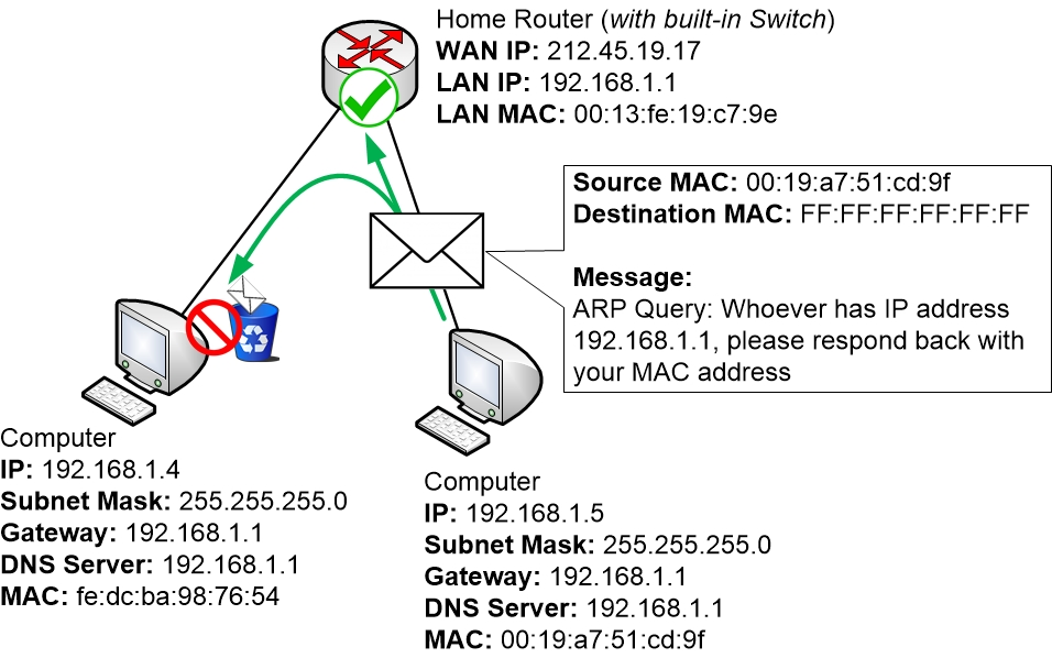 ARP request is sent form a PC to the LAN
