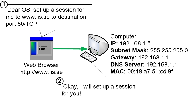 Web Browser tells OS to set up a session