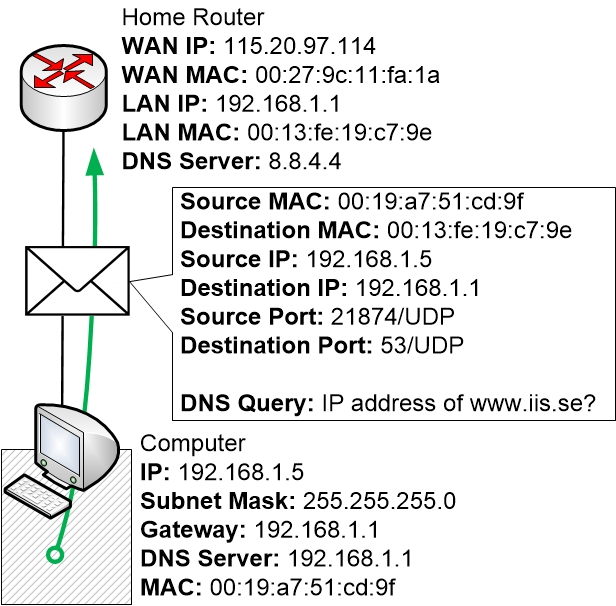 PC sends out a DNS query