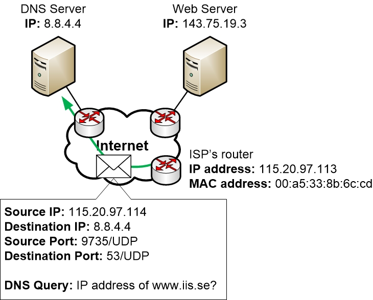 DNS query from the Home Router is routed over the Internet