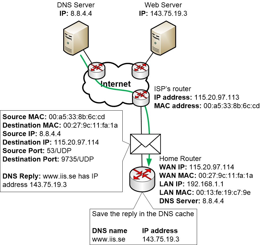 The DNS server replies back to the Home Router