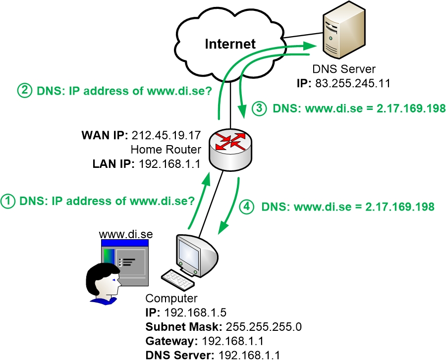DNS query from a computer to its Home Router