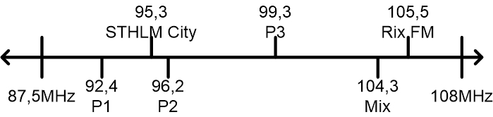 FM band radio channels example