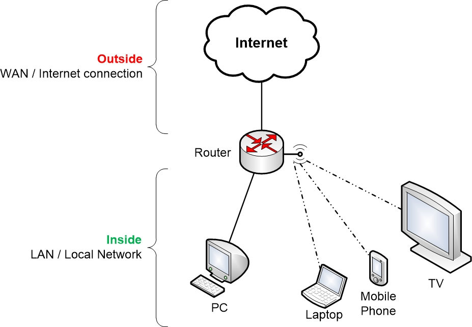 home-network-overview