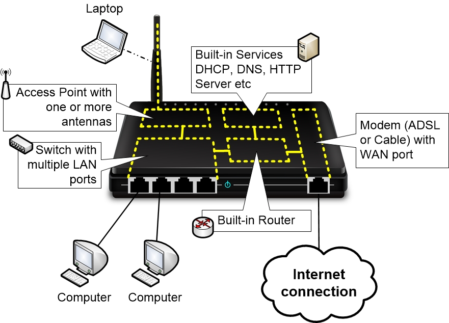 Home Router with integrated Switch, Access Point, Router, Modem