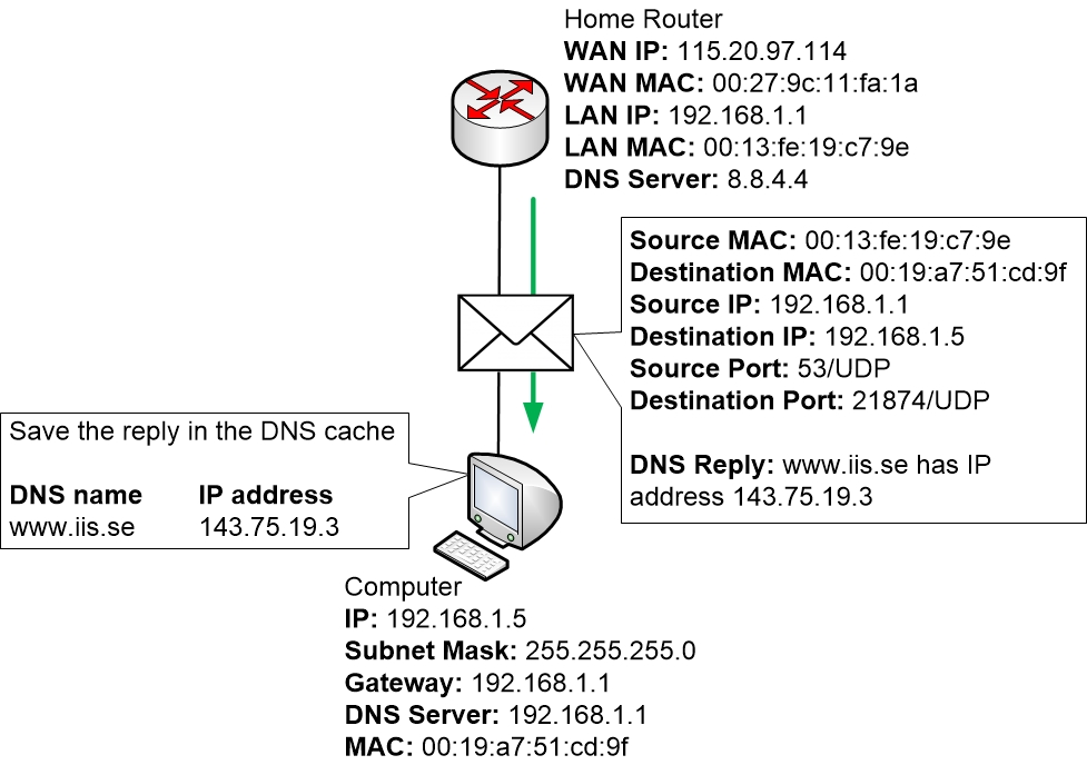 Home Router sends DNS reply to computer