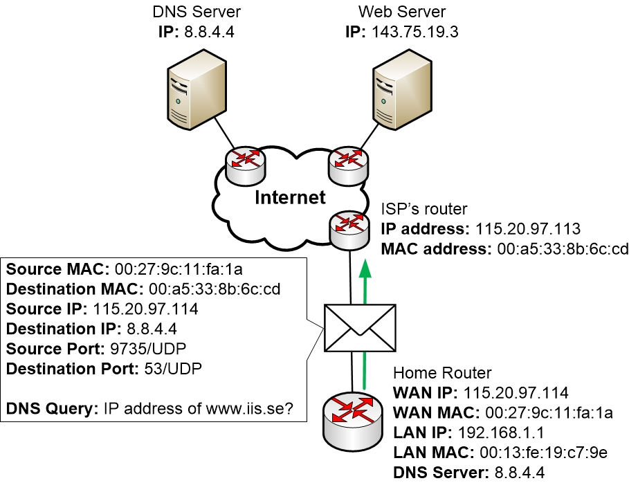 Home router sends a DNS query