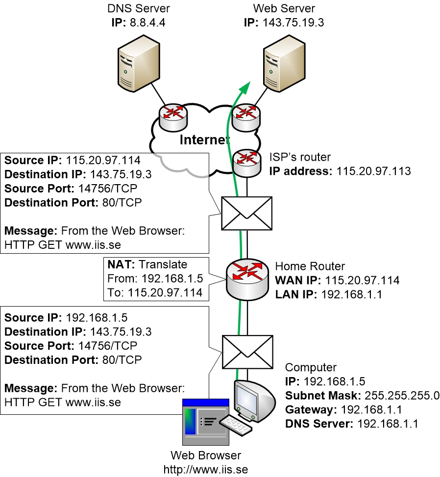 HTTP session is established between computer and web server