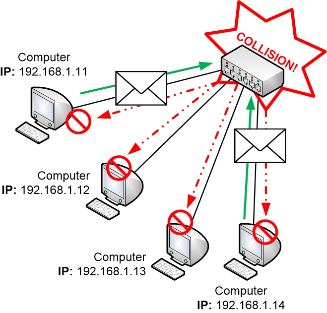Collision in a network hub