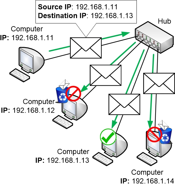 Network communication through a hub