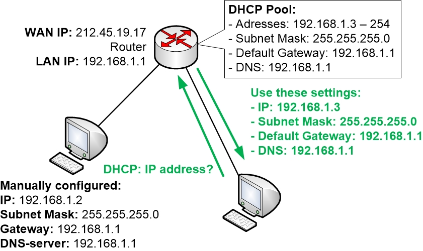 Configuring an IP address manually