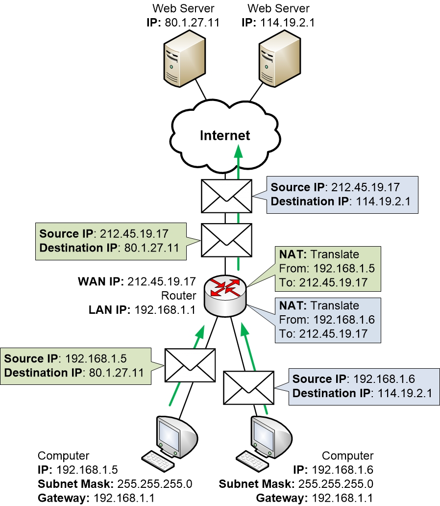 Home router NAT of multiple sessions