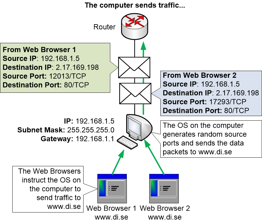 How source and destination ports are used for sessions
