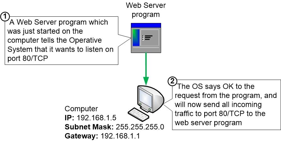 Program asks OS to forward port 80/TCP