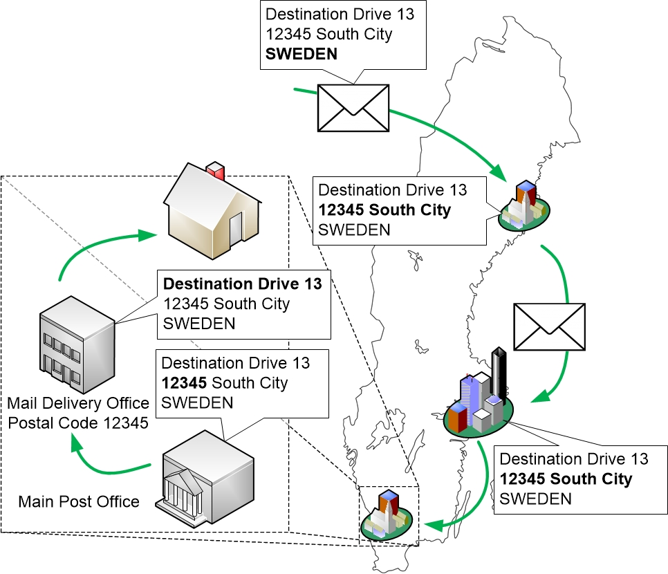 Routing introduced as postal service