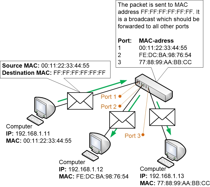 Broadcast Forwarding in a Switch