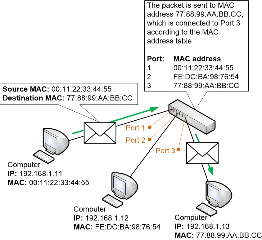 MAC address forwarding in a Switch