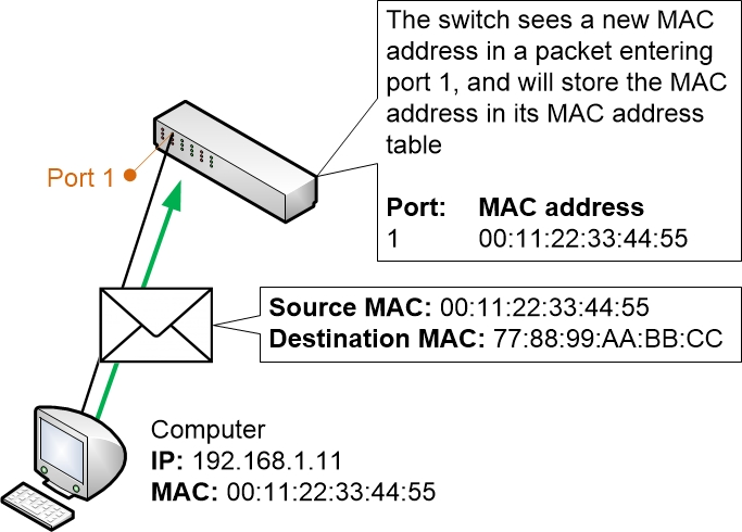 MAC address learning in a Switch