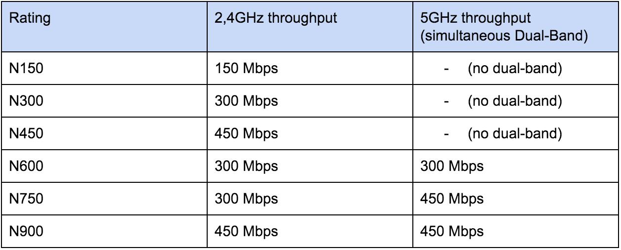 Wi Fi Standards 802 11n Ratings