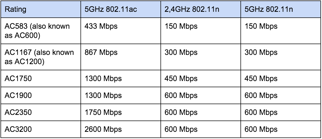 Wi-Fi Standards: 802.11ac Wi-Fi Ratings