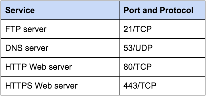 Table showing common ports and programs