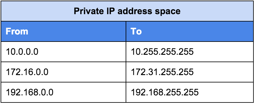 Table over private IP address space