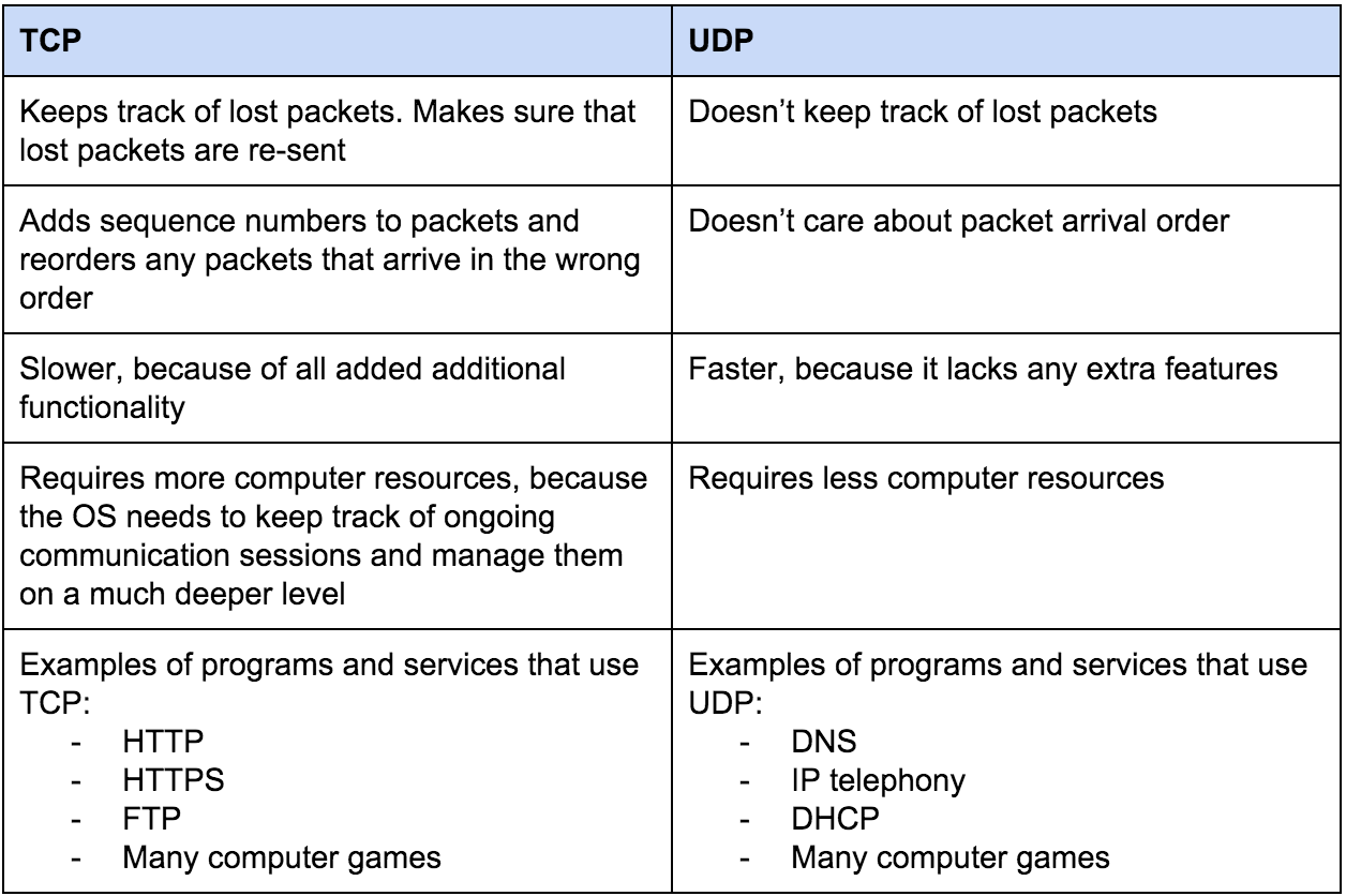 Differences between TCP and UDP