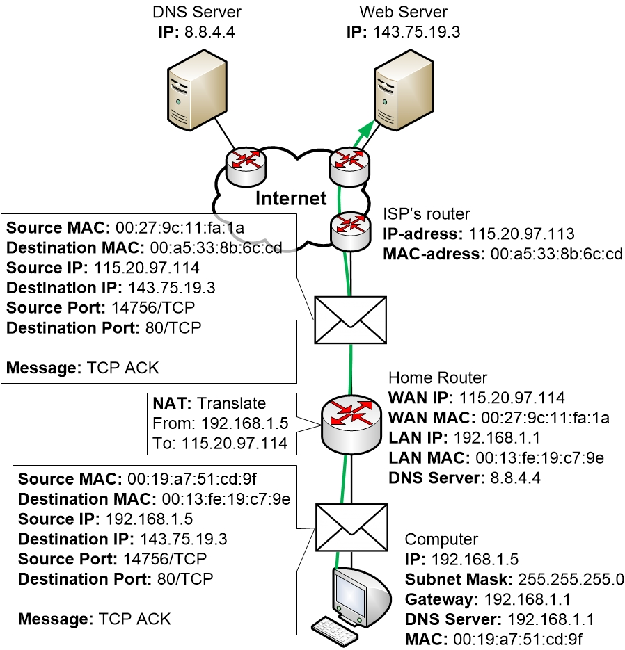 TCP ACK from computer to web server