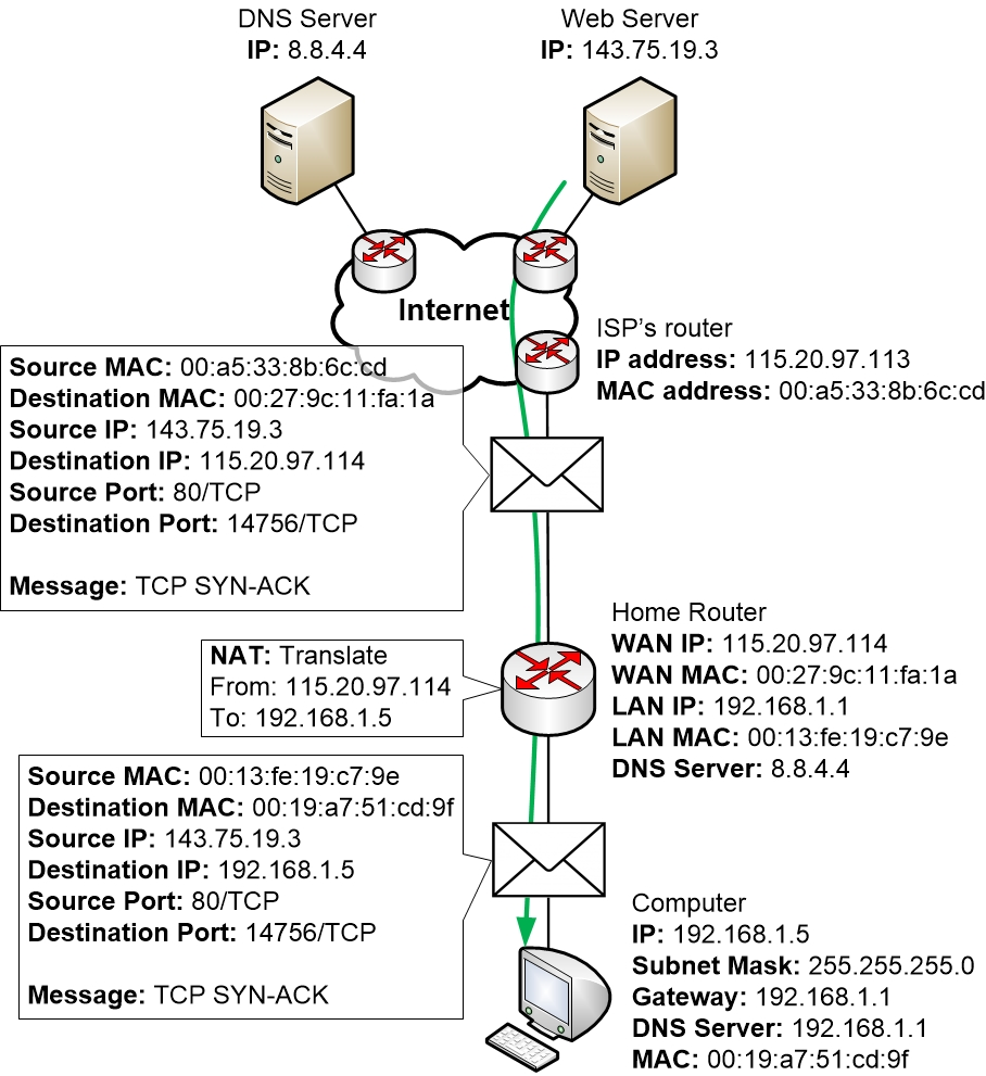 Traffic Example Step By Homenet Howto Home Computer Network Diagram Tcp Syn Ack From To Web Server