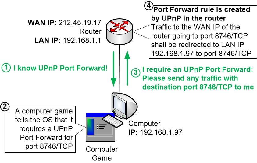 How UPnP Port Forwards work