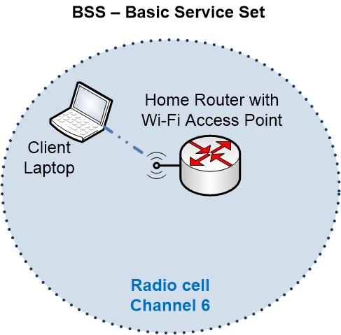 Wi-Fi Basic Service Set BSS