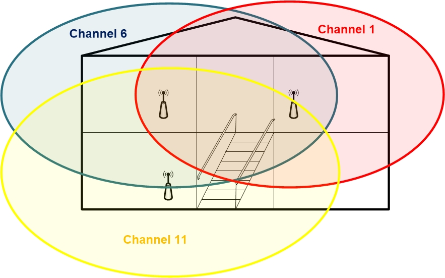 3 Wi-Fi transmitters different channels