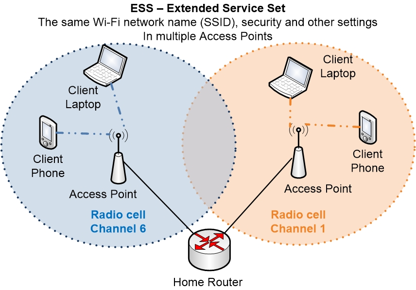 Wi-Fi Extended Service Set ESS