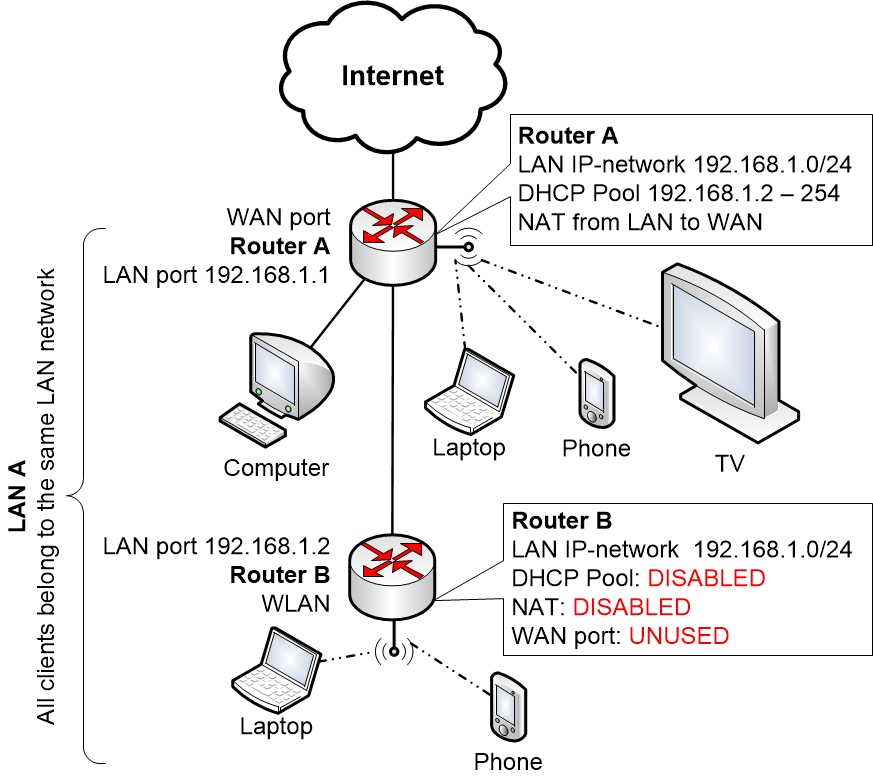 Wi-Fi Home Network with 2nd Home Router, better solution