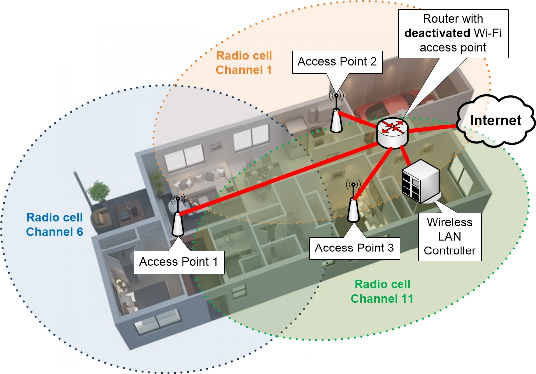 WLC Wireless LAN Controller based Wi-Fi