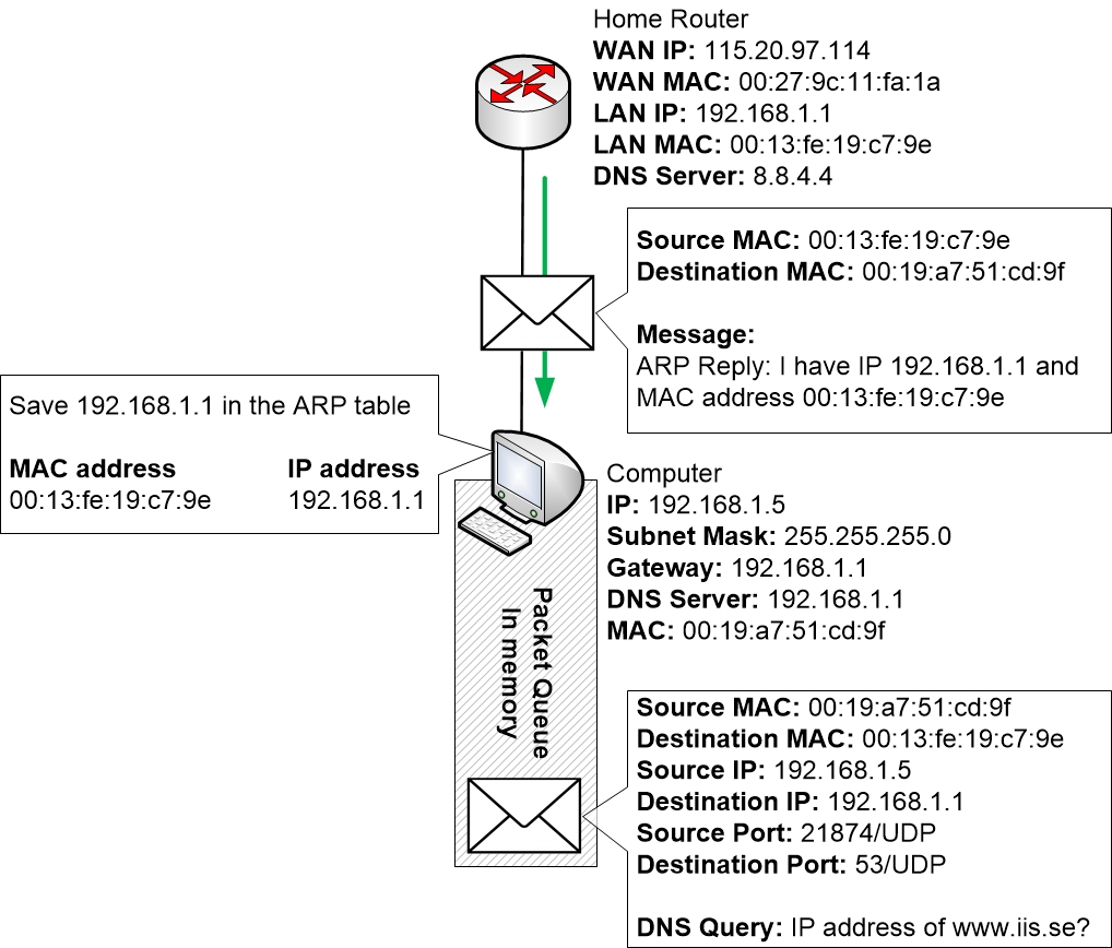 ARP reply from router to computer