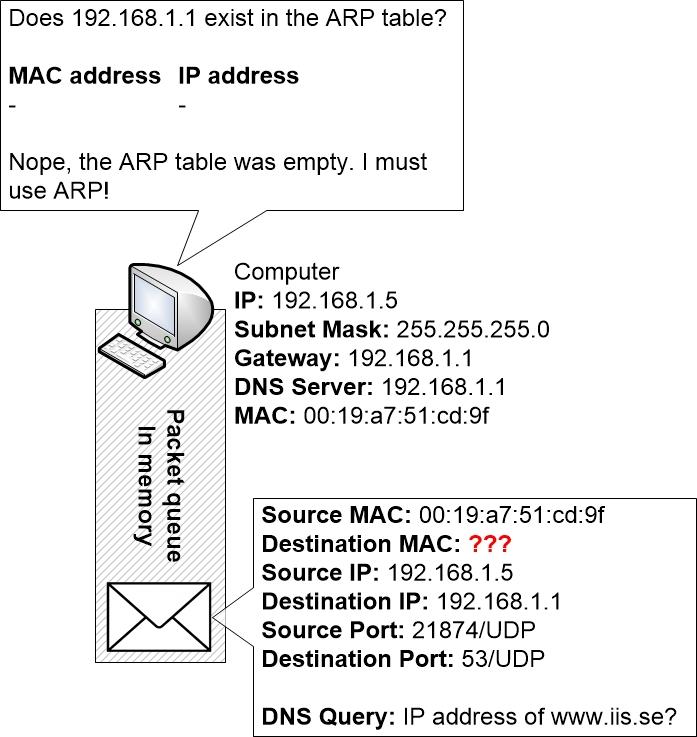 Computer checks its ARP table